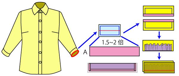 ドレスシャツの袖部分のフリルの作り方