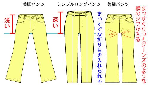 シングルロングパンツと美脚パンツの違い